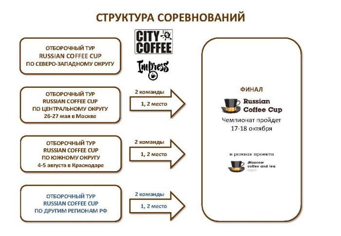 Структура соревнований